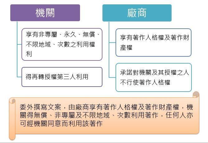 新媒體應用之著作權概念與實務3:機關與廠商之著作權利用關係
