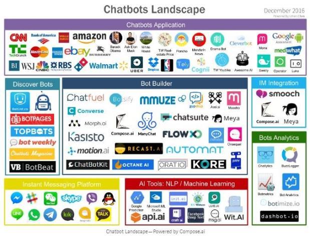 聊天機器人市場版圖-Chatbots Landscape