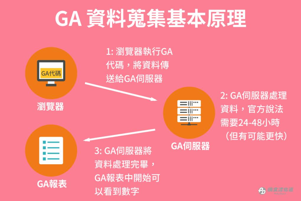 GA資料蒐集基本原理