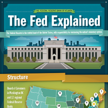 Infographic for  The Fed Explained    Federal Reserve Bank of Atlanta