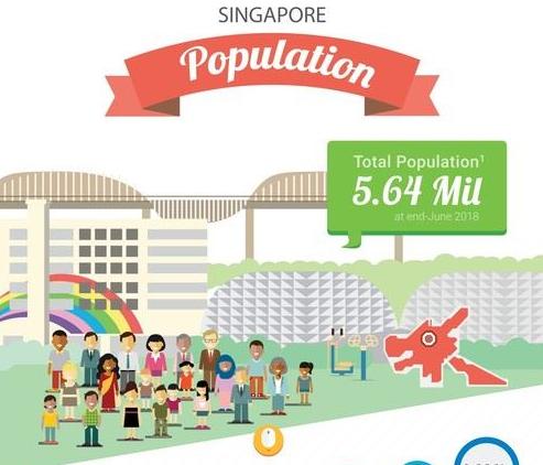 資訊圖像化案例_Singapore Population