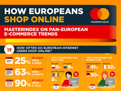 資訊圖像化案例_How Europeans Shop Online