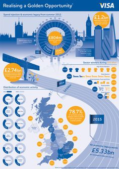 資訊圖像化案例_London 2012 Economic Report