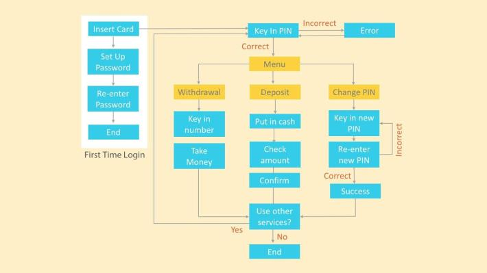 UX流程簡介(中):Wireframe to 1st Usability Testing