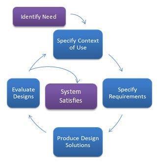 給UX學習者的入門指南(中) — 了解UX與UCD