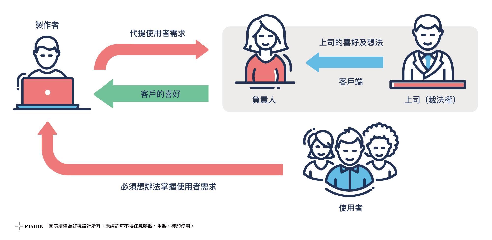 承辦業務人員的政府網站專案溝通心法