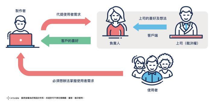 使用者需求傳遞與溝通