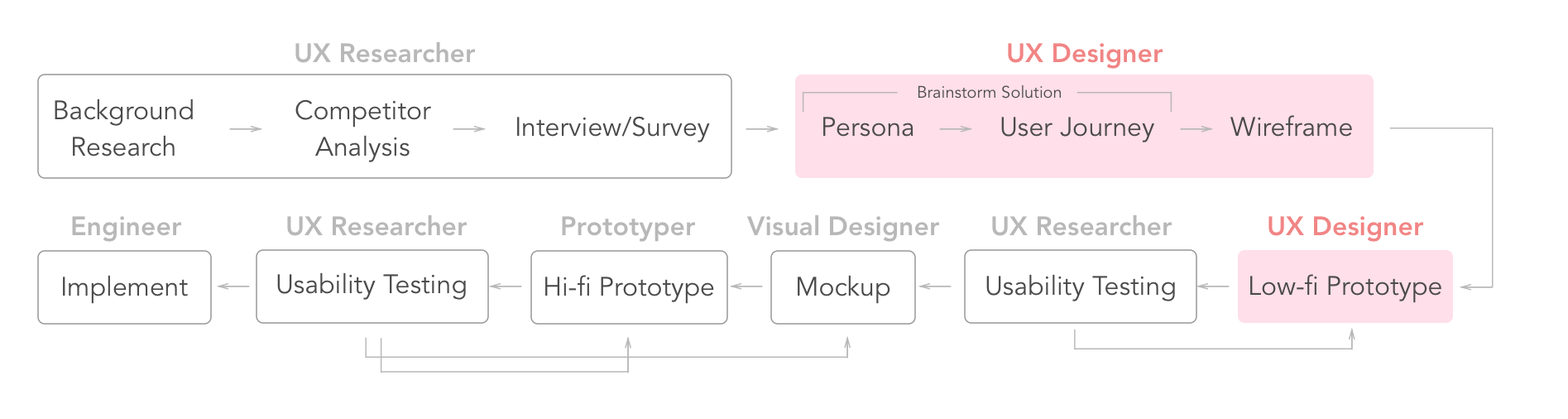 圖3、UX Designer