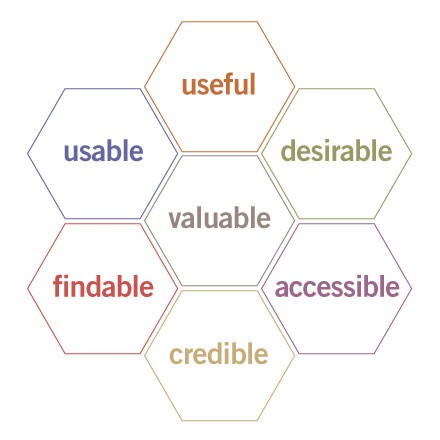 Peter Morville的User Experience Honeycomb