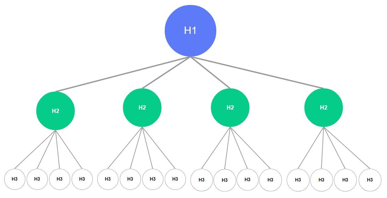 H1-H6的標題層級架構