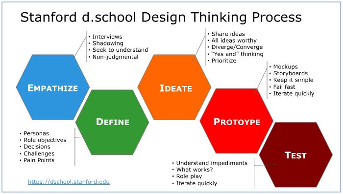 Stanford University的設計學院進一步定義了其核心的五個元素