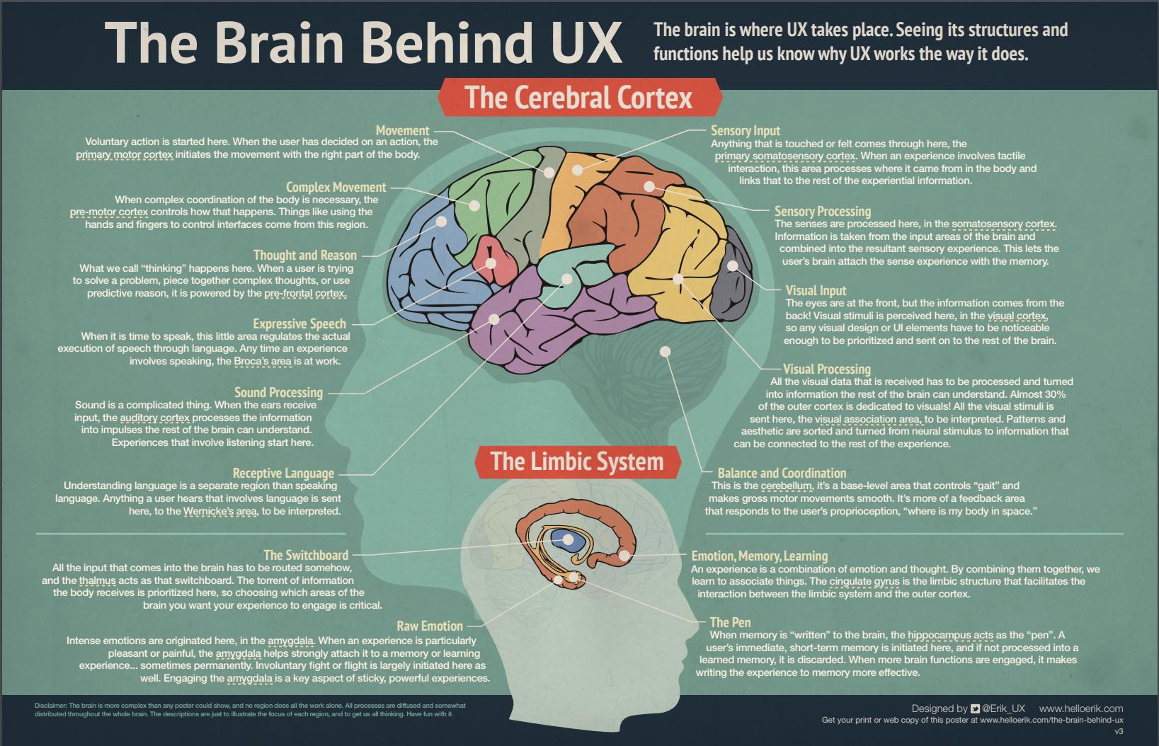 由 Erik Flowers所製作的UX和Psychology的Infographic