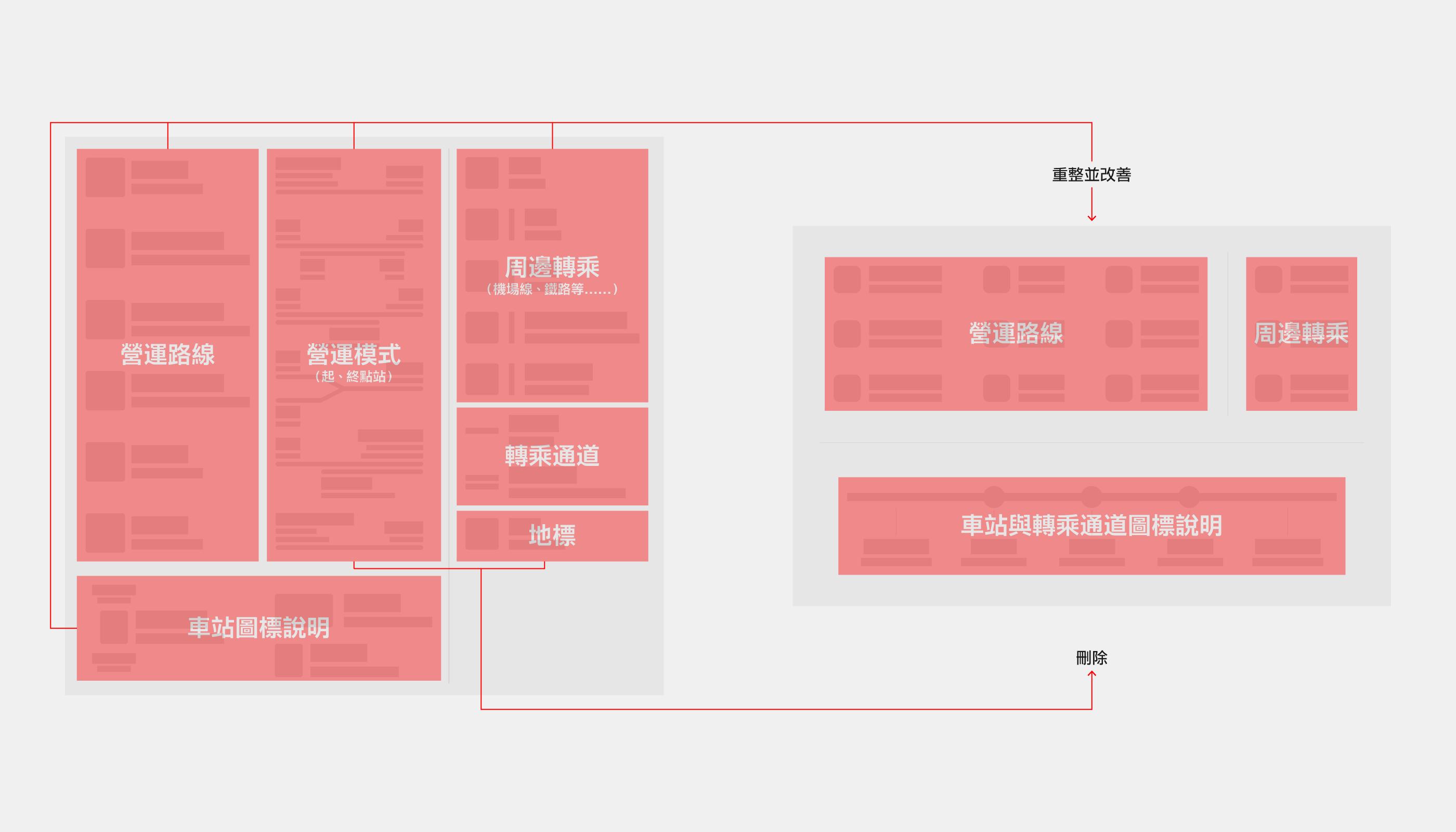 新舊版本中的圖例資訊分類