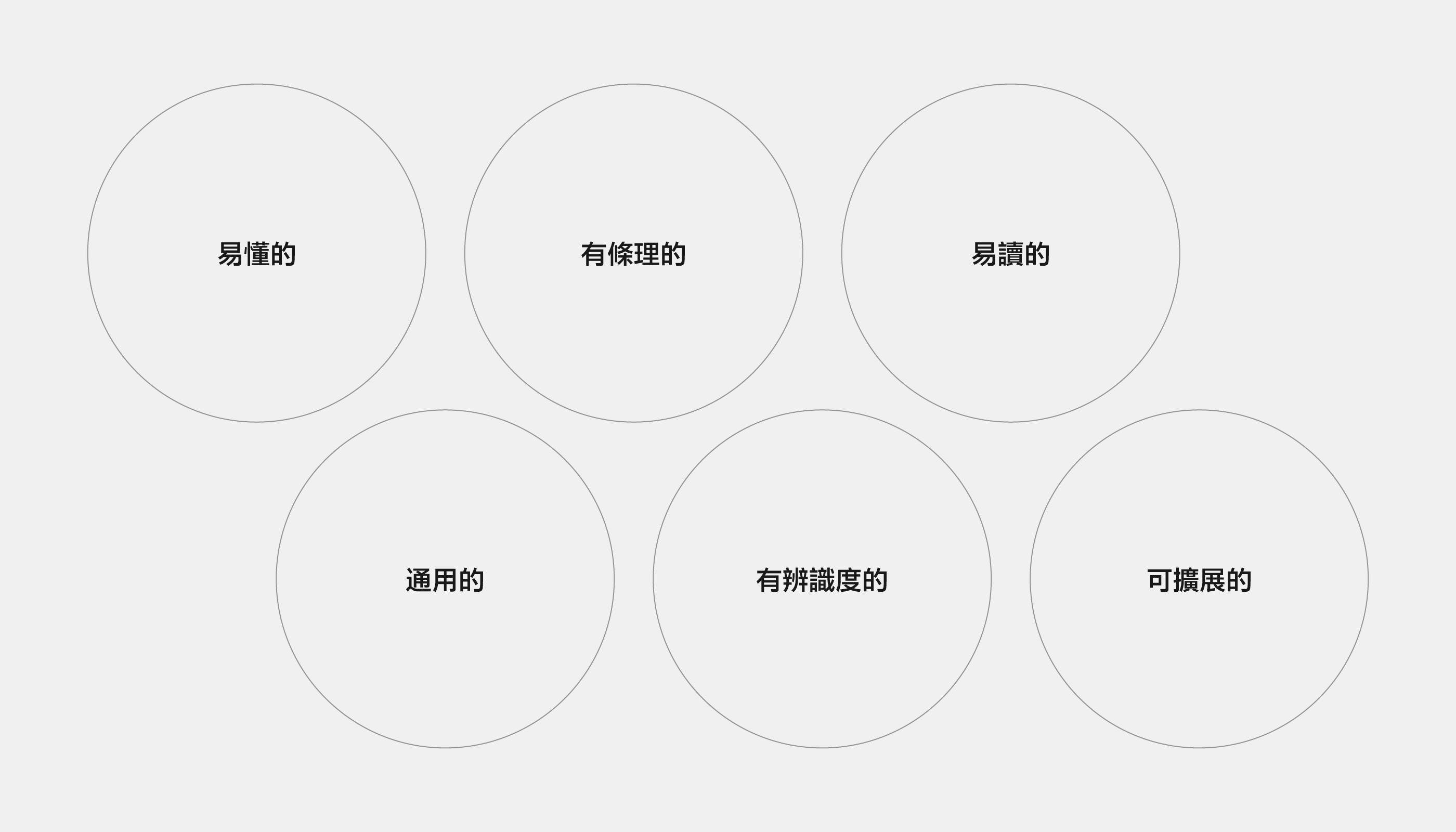 六項作為設計準則的關鍵字