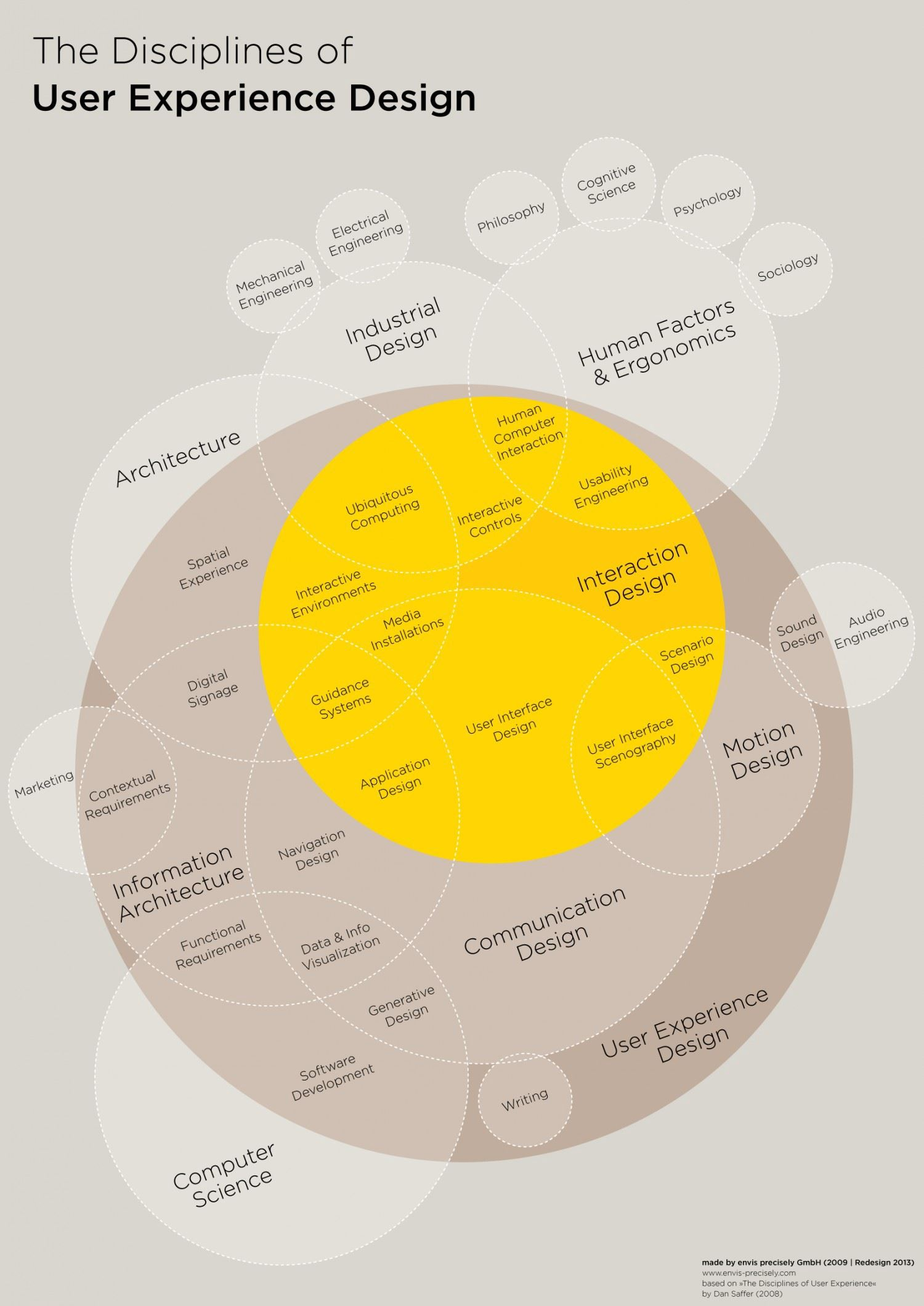 資料視覺化的例子The Disciplines of User Experience Design